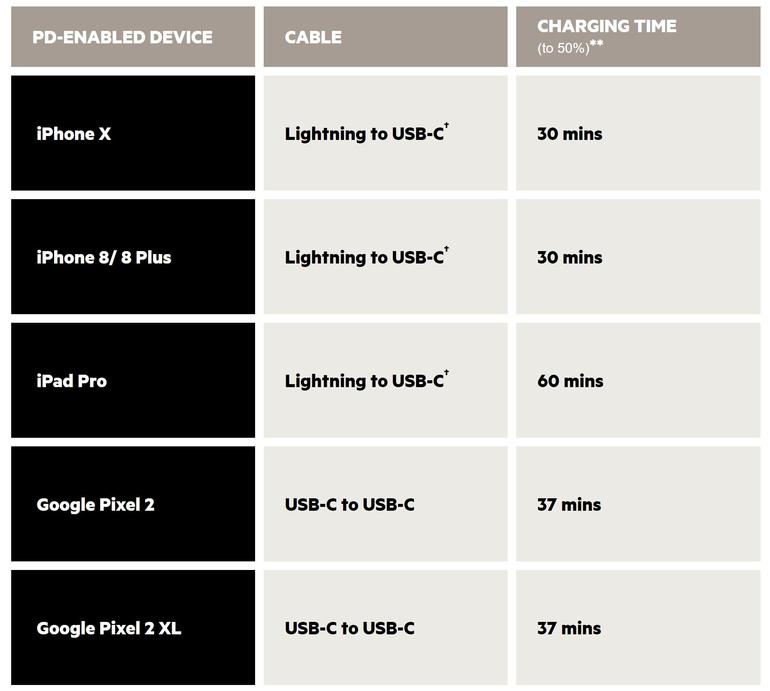 belkin-charging-times.jpg
