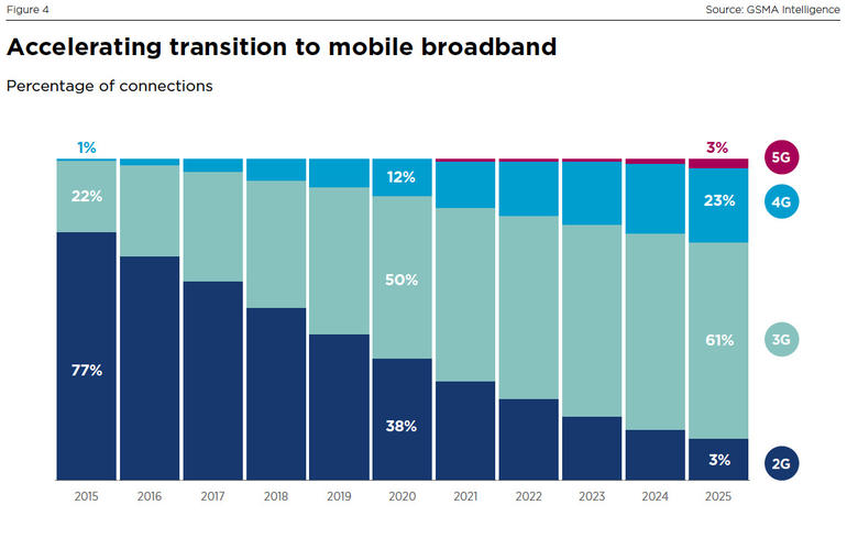 transition-to-mobile-broadband.jpg
