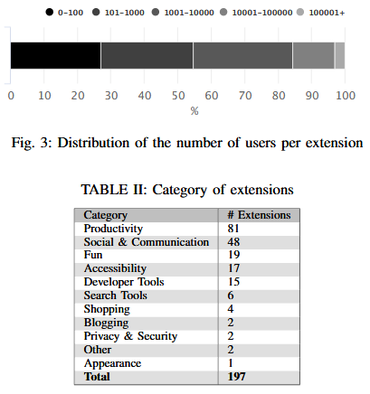 Results, extensions organized by category