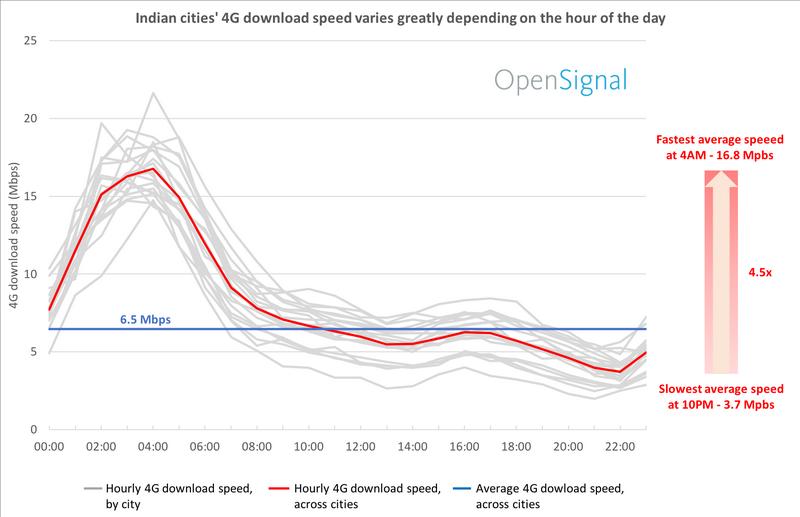 speed graph open signal Open Signal
