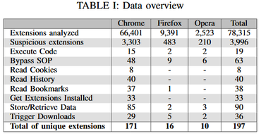 Results of browser extension attacks