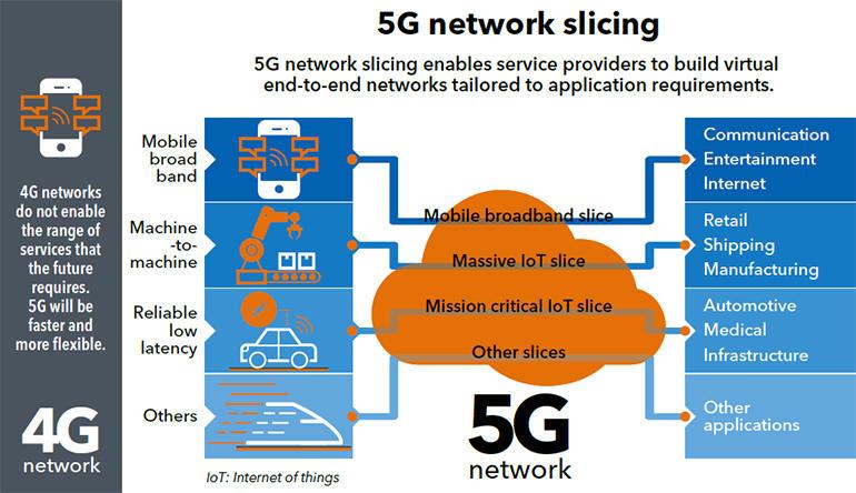 5g-network-slicing.jpg