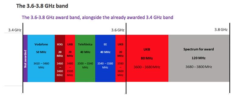 ofcom-5g-spectrum-uk.png