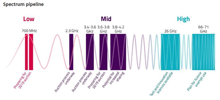 5g-spectrum-ofcom.png