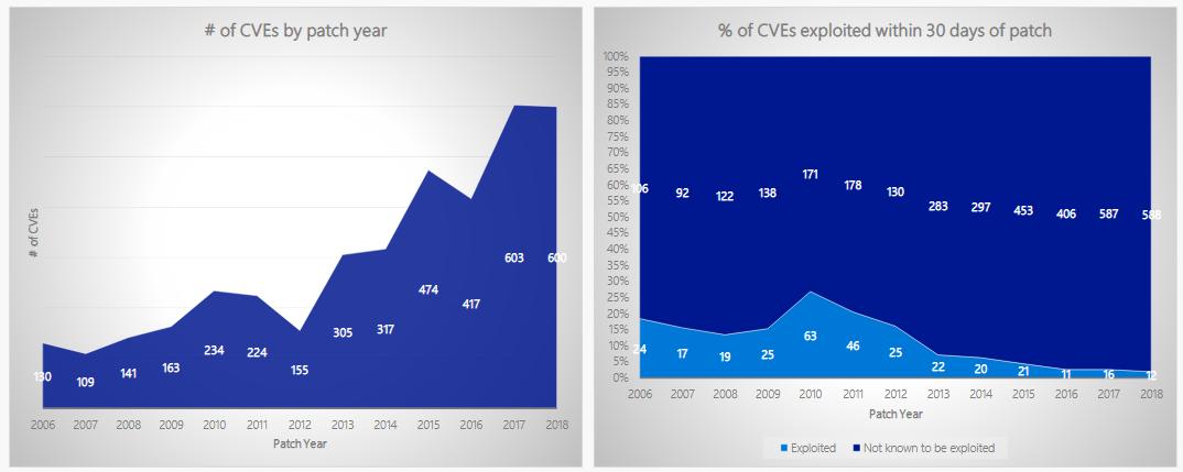 Microsoft exploitation trends
