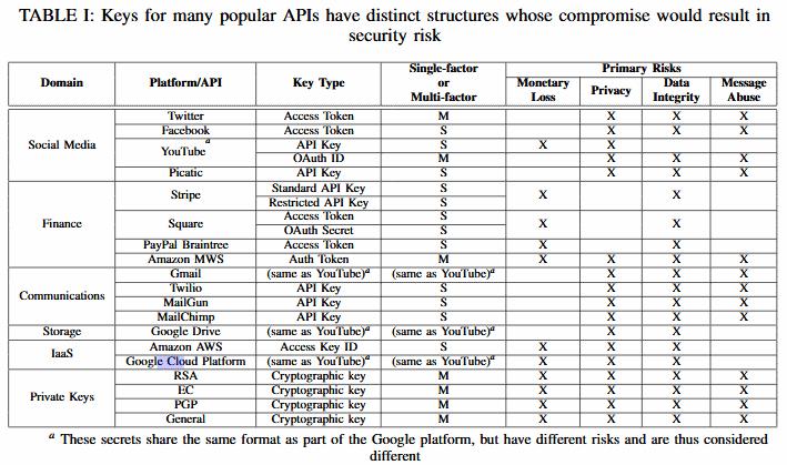 NCSU GitHub scan tested APIs