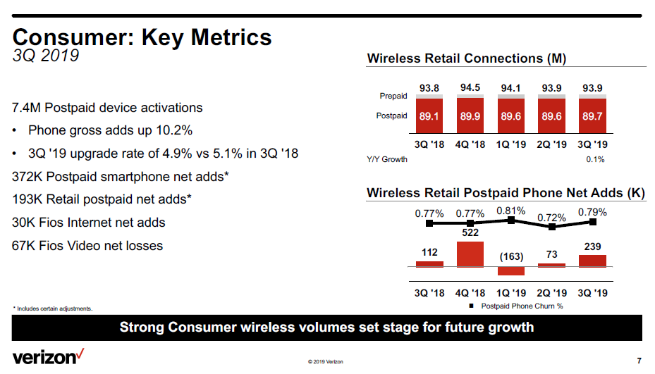 vz-q3-consumer-wireless-adds-2019.png