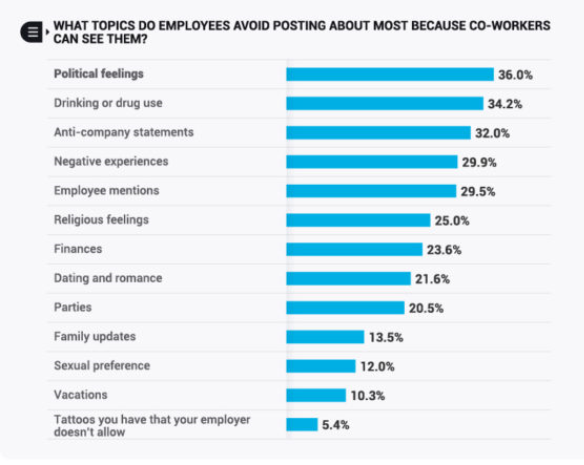 Here's why more US employees self-censor social media posts