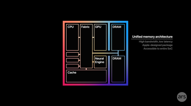 A slide Apple used to present the unified memory architecture of the M1 at an event this year.