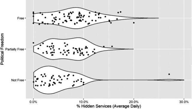 "More politically ""free"" countries have higher proportions of Hidden Services traffic than is present in either ""partially free"" or ""not free"" nations. Each point indicates the average daily percentage of anonymous services accessed in a given country. The white regions represent the kernel density distributions for each ordinal category of political freedom (""free,"" ""partially free,"" and ""not free"""