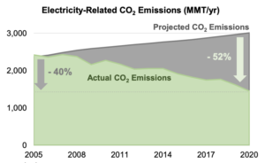 Any way you look at it, carbon emissions are down.