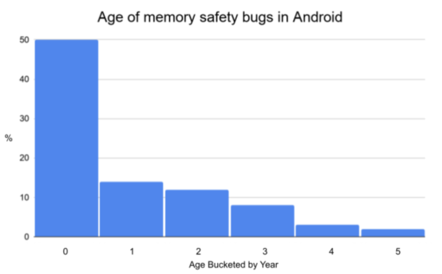 Google's (oddly blurry?) chart of memory bugs in Android. The old code has had most of the bugs fixed already.