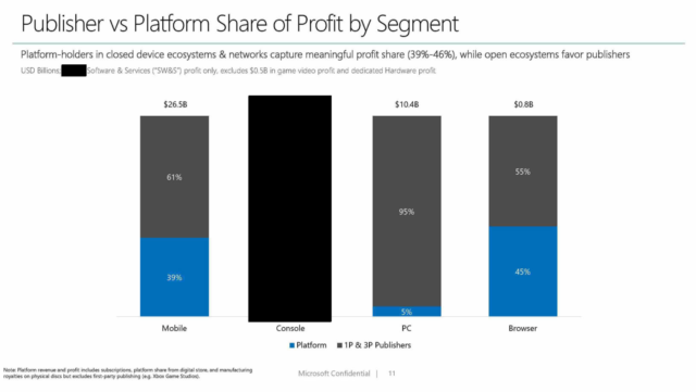 Microsoft's internal documents shows closed platforms rake in a larger share of profits than open platforms.