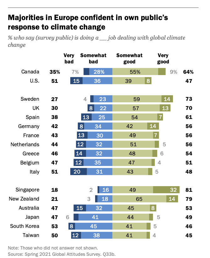 A lot of people are convinced their own country is doing a decent job regarding climate change.