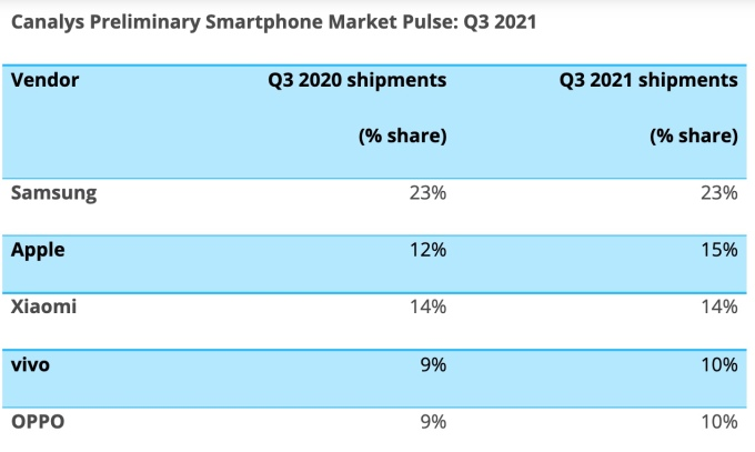Canalys Smartphone marketshare chart for Q32021.