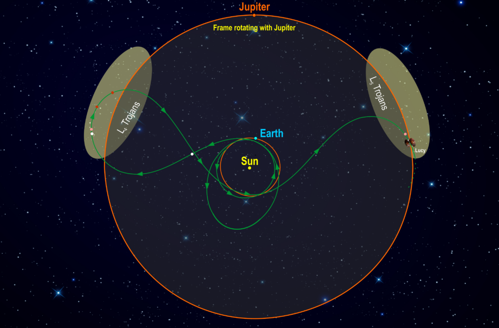 This diagram illustrates Lucy's orbital path. The spacecraft's path (green) is shown in a frame of reference where Jupiter remains stationary, giving the trajectory its pretzel-like shape.
